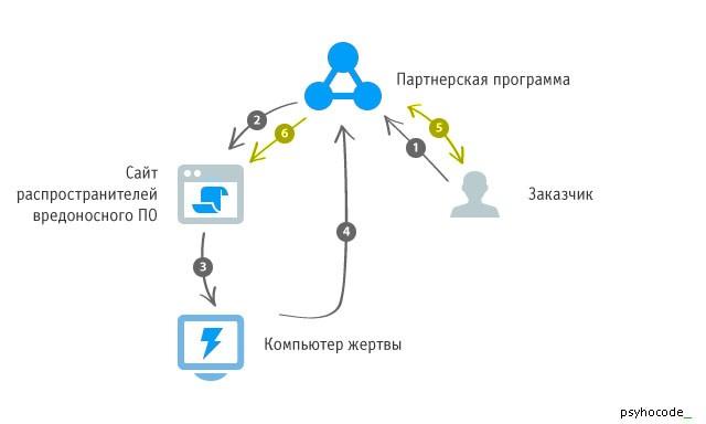 социальной-инженерии