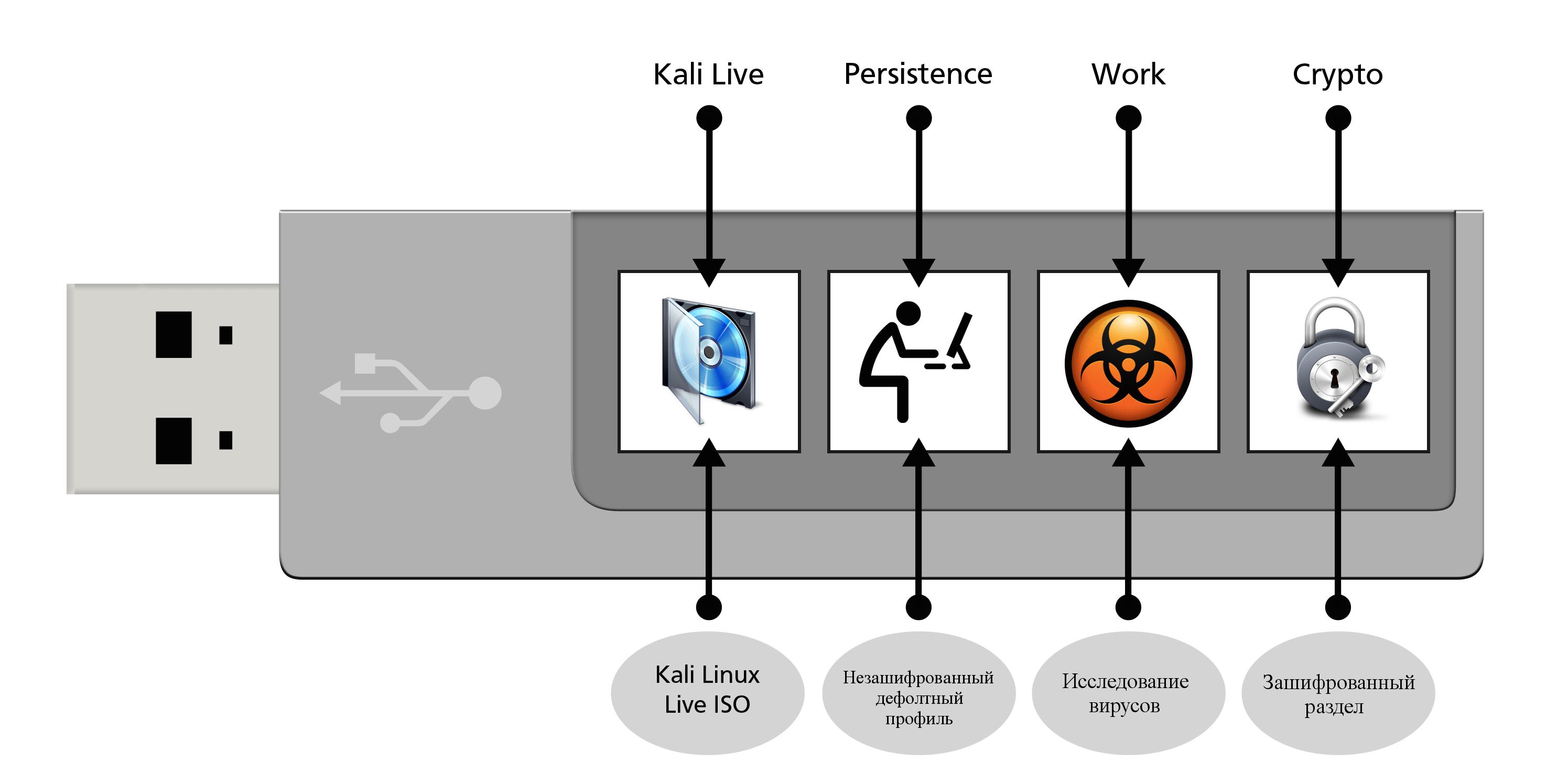 kali-multi-usb-persistence