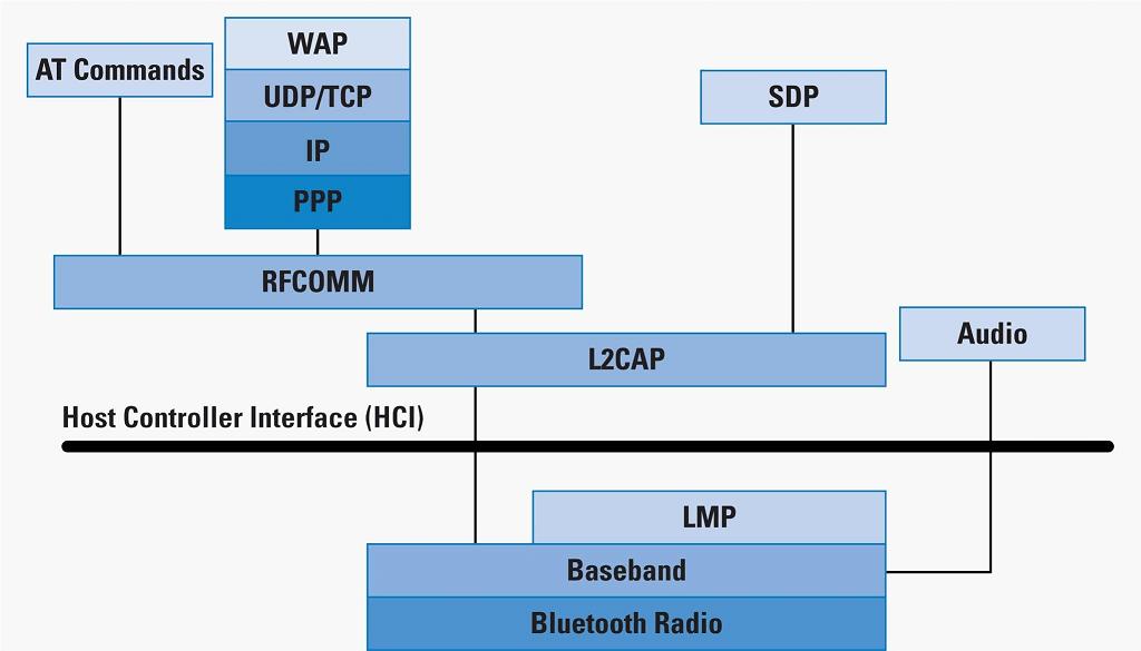 Стек протоколов Bluetooth
