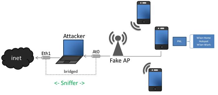 Создание поддельной точки доступа для перехвата данных Wi Fi