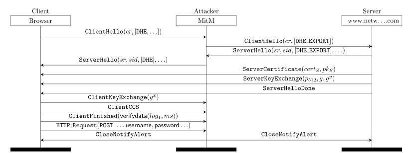 Атака II DHE_EXPORT