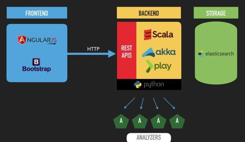 Бесплатная Расширенная платформа реагирования на внезапные неполадки с открытым исходным кодом: The Hive