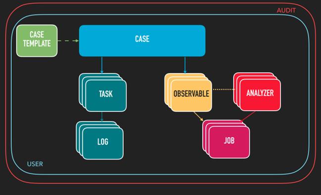 TheHive поддерживает 3 метода аутентификации