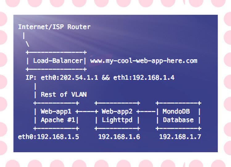 Как защитить MongoDB на Linux или Unix серверах