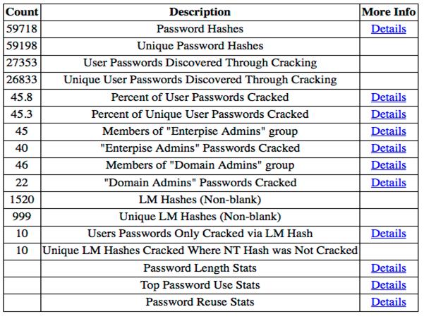 DPAT - нструмент аудита пароля домена