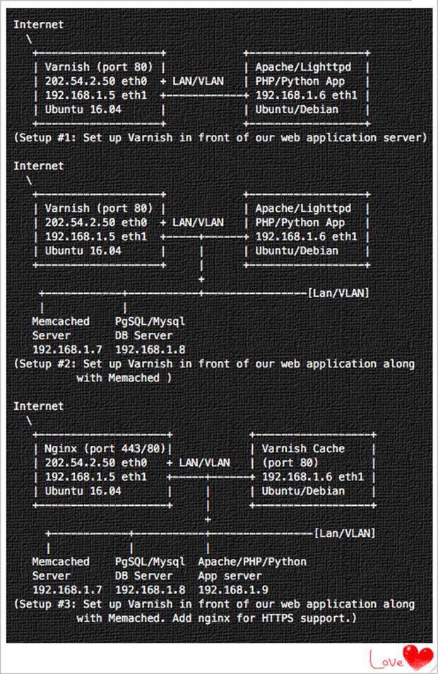 Как установить и настроить кэш Varnish на Ubuntu Linux 16.04 LTS
