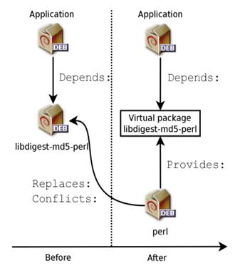 углубление в систему пакетов Debian - часть 8.4